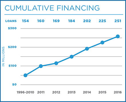 Cumulative Financing 2016 06 30