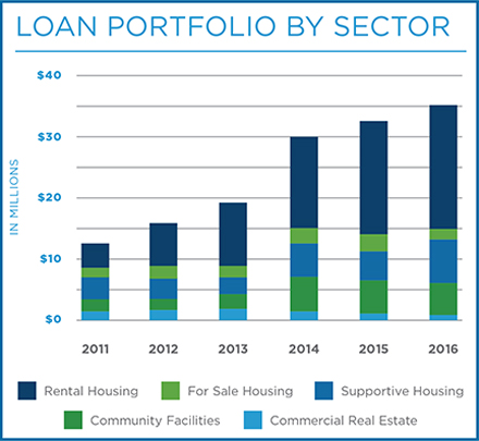 Loan Portfolio by Sector 2016 06 30