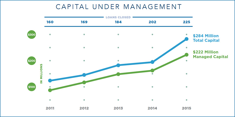 Capital Under Mgmt 2015 06 30