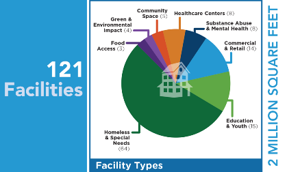 Facilities Graph 2017 06 30