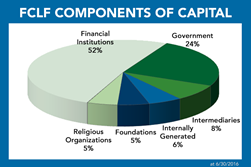FCLF Components of Capital 2016 06 30