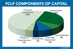 FCLF Components of Capital 2018 06 30 250w