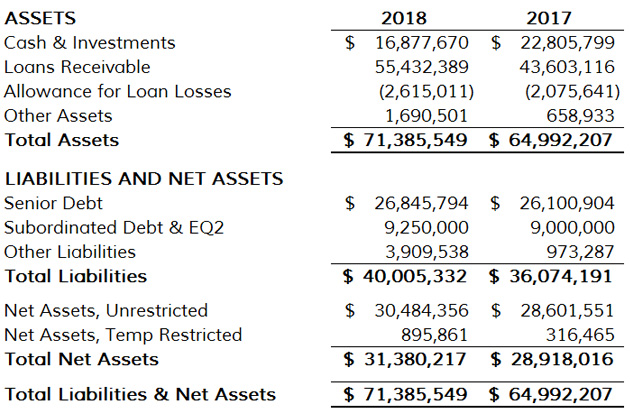 Statement Financial Position 2018 630w
