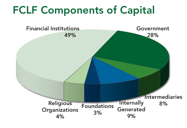 FCLF Components of Capital 2018 06 30 white