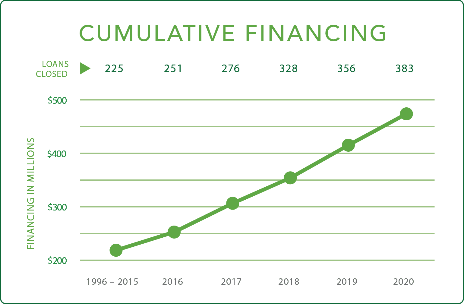 FCLF Cumulative Financing through 2020