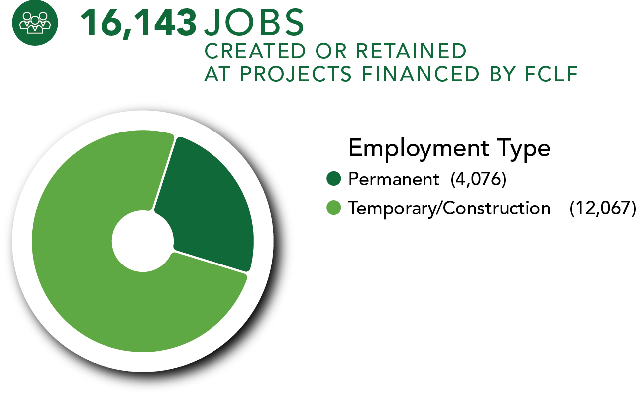 FCLF Our Impact 2020, jobs created or retained