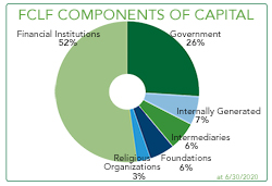 FCLF Components of Capital June 30 2020