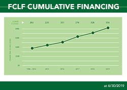 FCLF Cumulative Financing June 30 2019