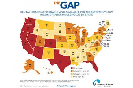 The Gap 2019 Report shows no state has an adequate supply of affordable rental housing.