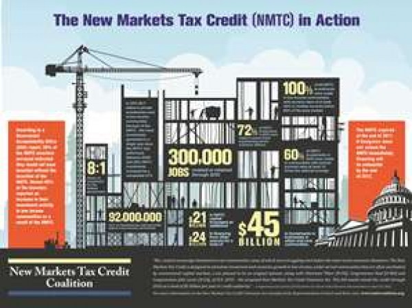 NMTC Program has Injected Billions of Dollars into Low-Income Communities